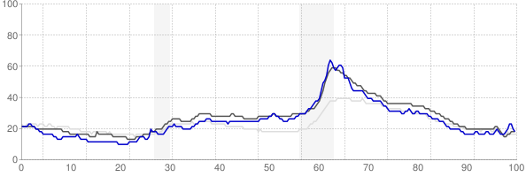 Monroe, Michigan monthly unemployment rate chart